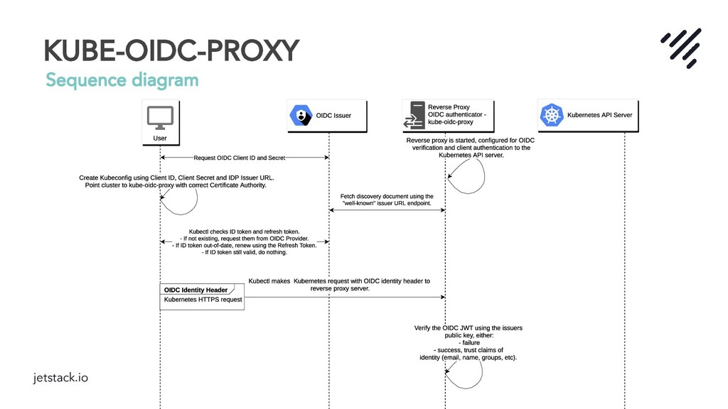 jetstack.io KUBE-OIDC-PROXY Sequence diagram