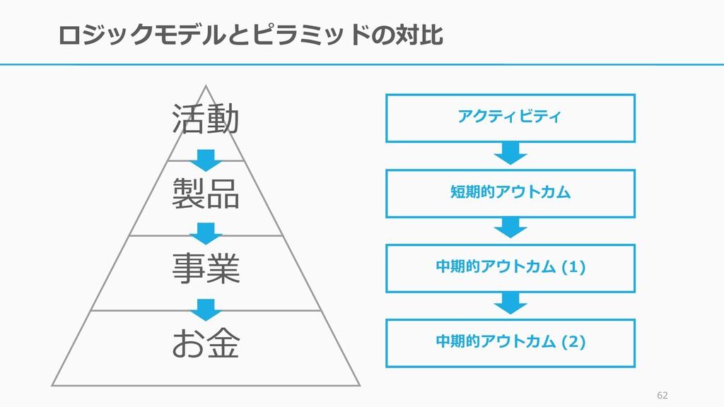 ロジックモデルとピラミッドの対比 62 活動 製品 事業 お金 アクティビティ 短期的アウトカ...