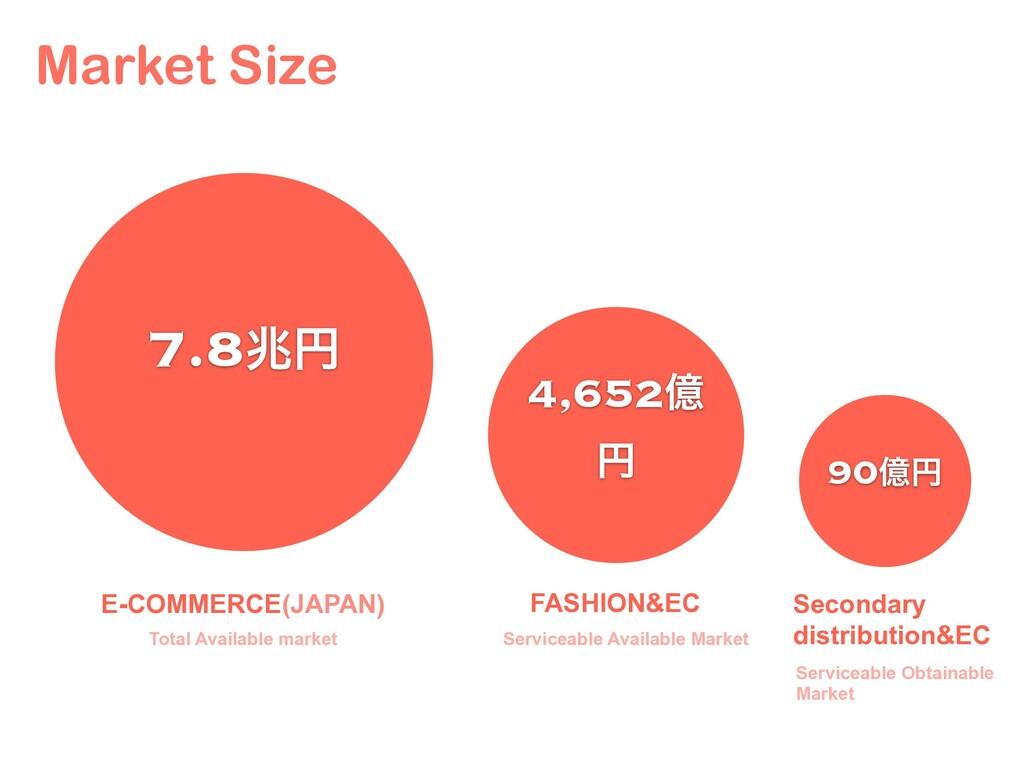 Market Size 4,652ԯ ԁ 7.8ஹԁ 90ԯԁ Total Available...