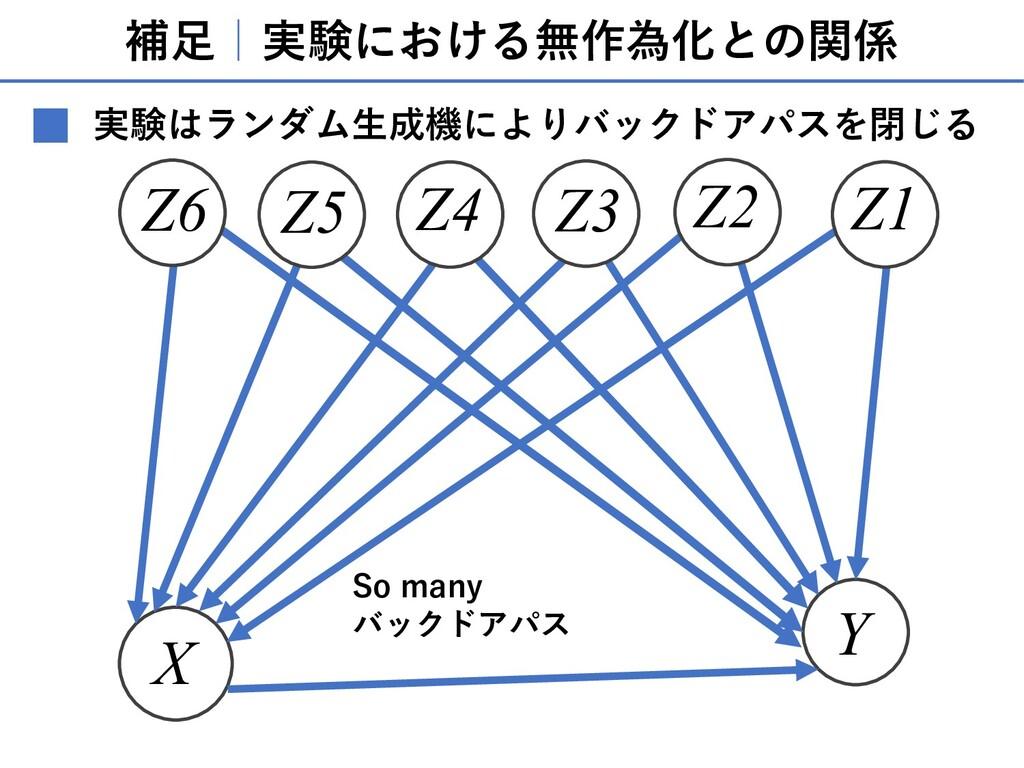 補⾜ 実験における無作為化との関係 X Y Z1 Z3 Z2 Z5 Z6 Z4 So many...