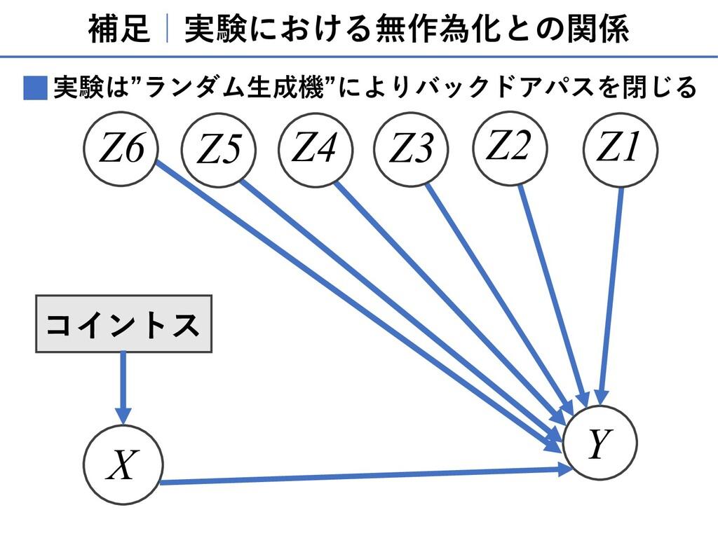 補⾜ 実験における無作為化との関係 X Y Z1 Z3 Z2 Z5 Z6 Z4 コイントス 実...