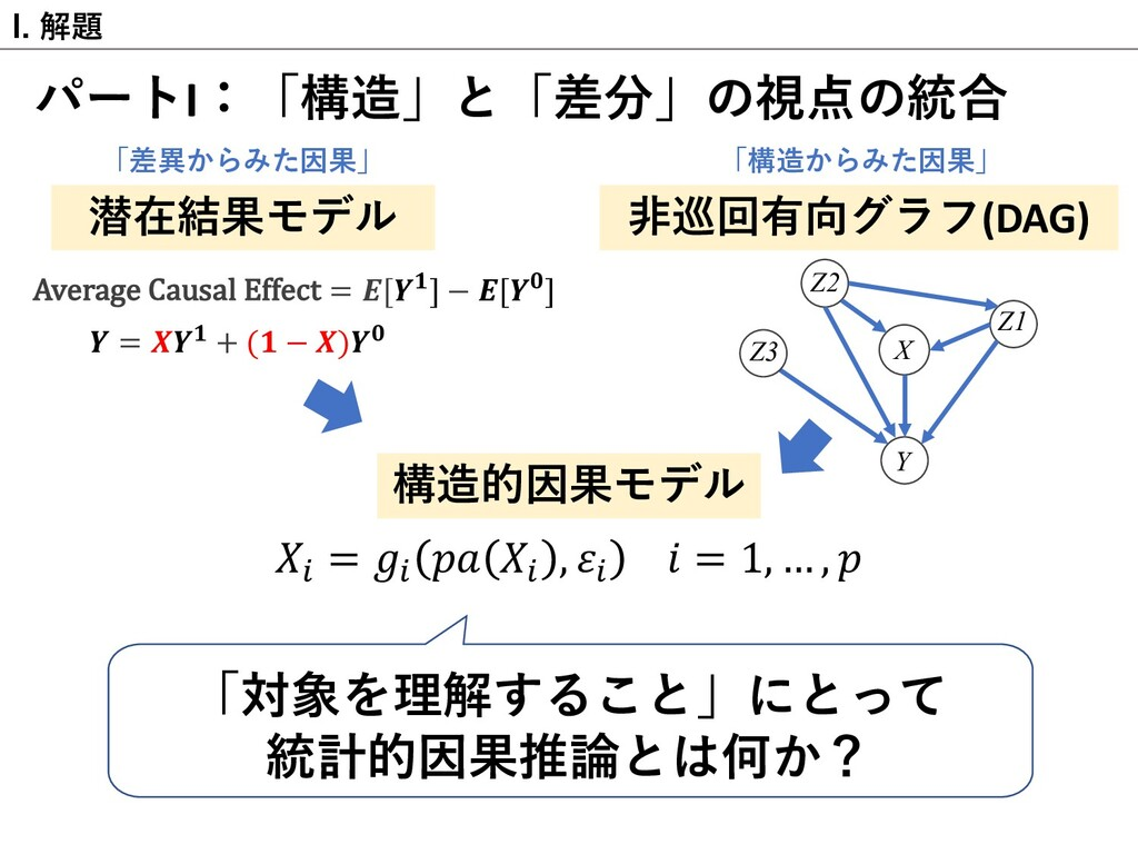 I. 解題 パートI:「構造」と「差分」の視点の統合 「対象を理解すること」にとって 統計的因...