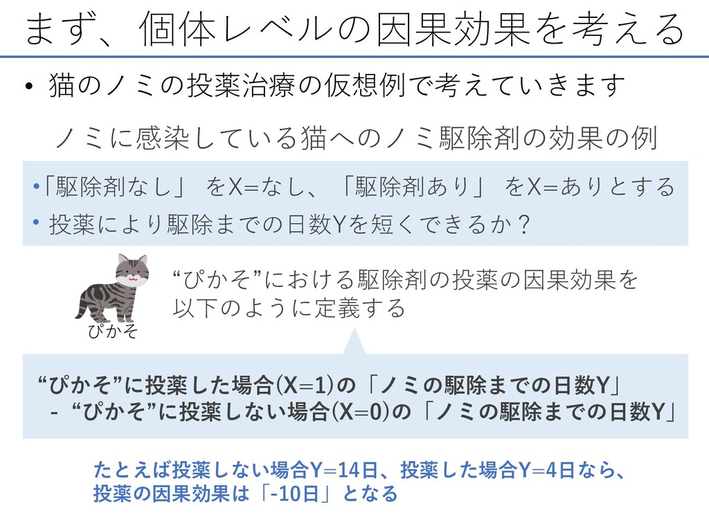 まず、個体レベルの因果効果を考える • 猫のノミの投薬治療の仮想例で考えていきます ノミに感染...