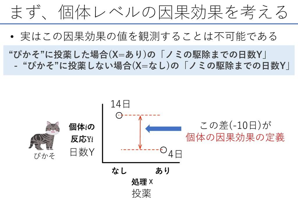 まず、個体レベルの因果効果を考える この差(-10⽇)が 個体の因果効果の定義 ぴかそ 投薬 ...