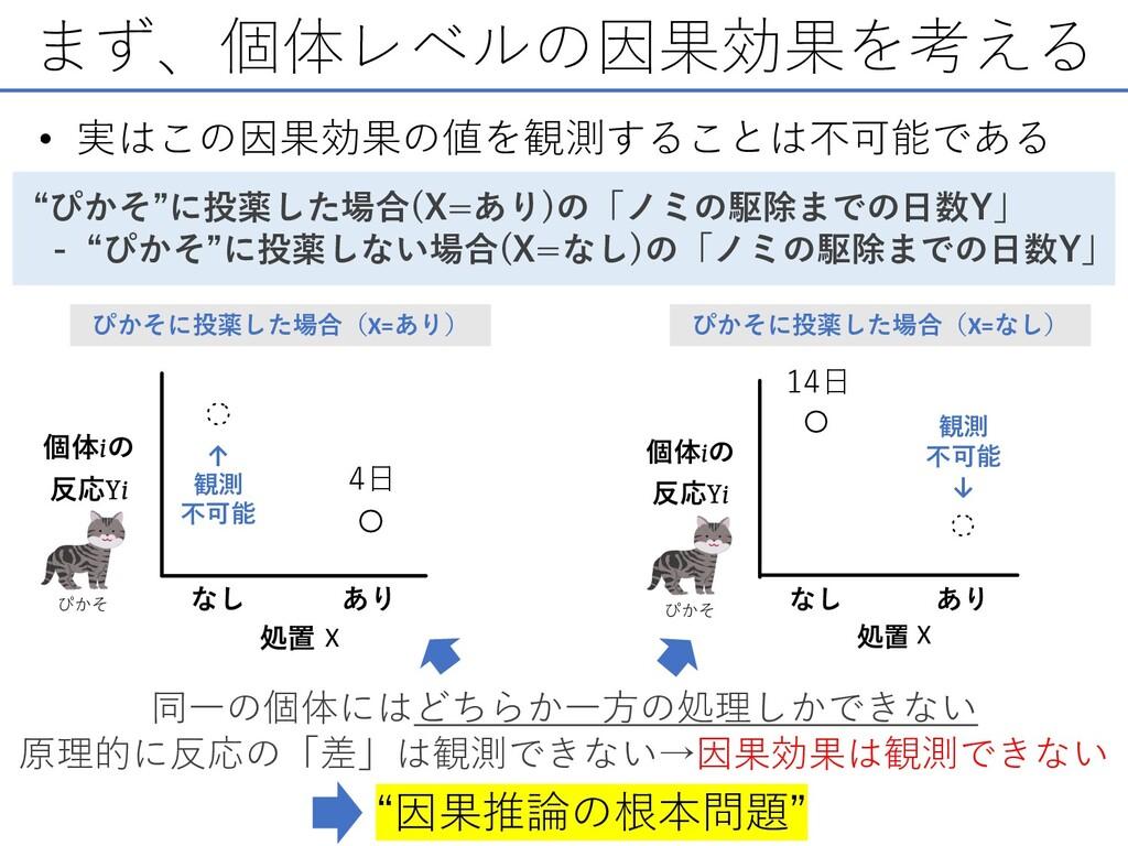 """まず、個体レベルの因果効果を考える • 実はこの因果効果の値を観測することは不可能である """"ぴ..."""