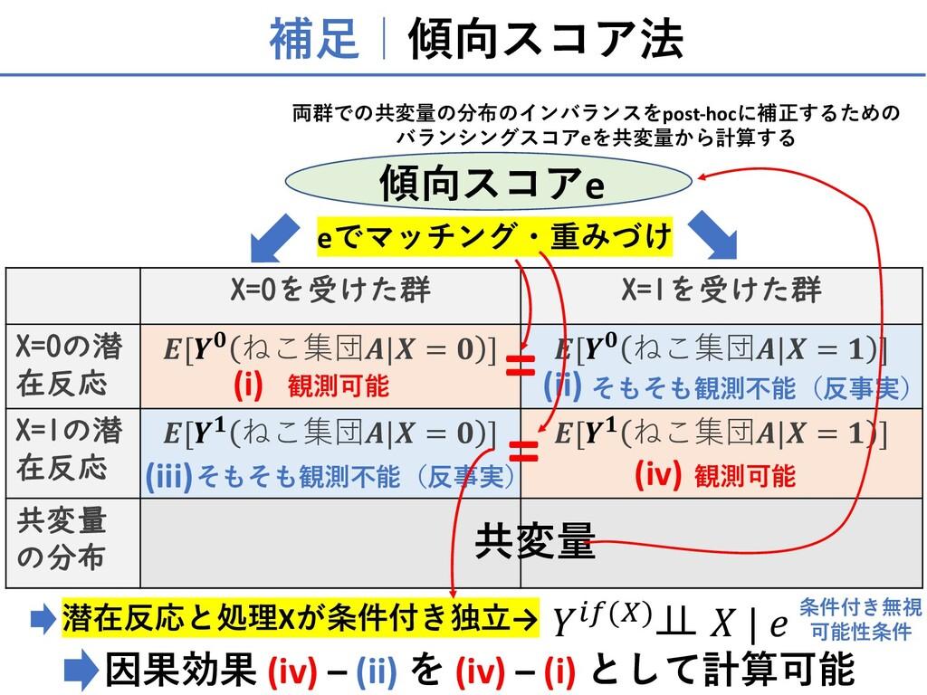 補⾜ 傾向スコア法 X=0を受けた群 X=1を受けた群 X=0の潜 在反応 𝑬[𝒀𝟎 ねこ集団...
