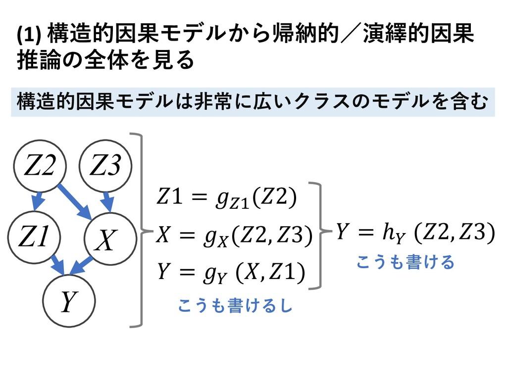 """Y X Z1 Z2 Z3 𝑌 = 𝑔"""" (𝑋, 𝑍1) 𝑋 = 𝑔# (𝑍2, 𝑍3) 𝑍1 ..."""