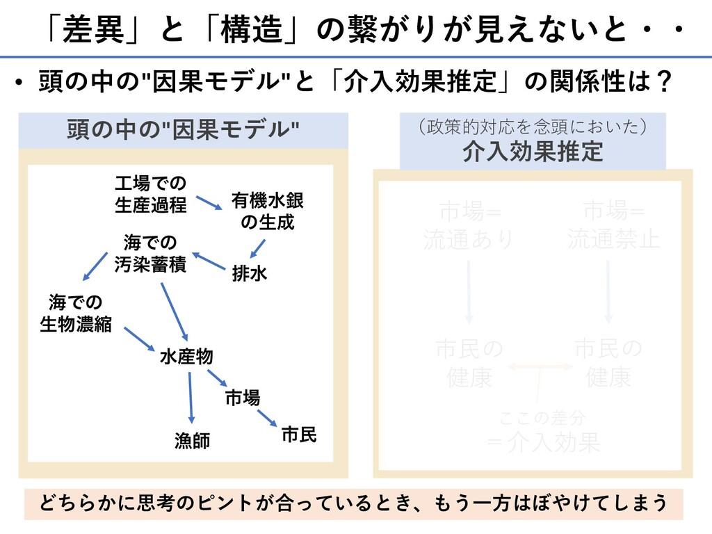 """「差異」と「構造」の繋がりが⾒えないと・・ 151 • 頭の中の""""因果モデル""""と「介⼊効果推定..."""