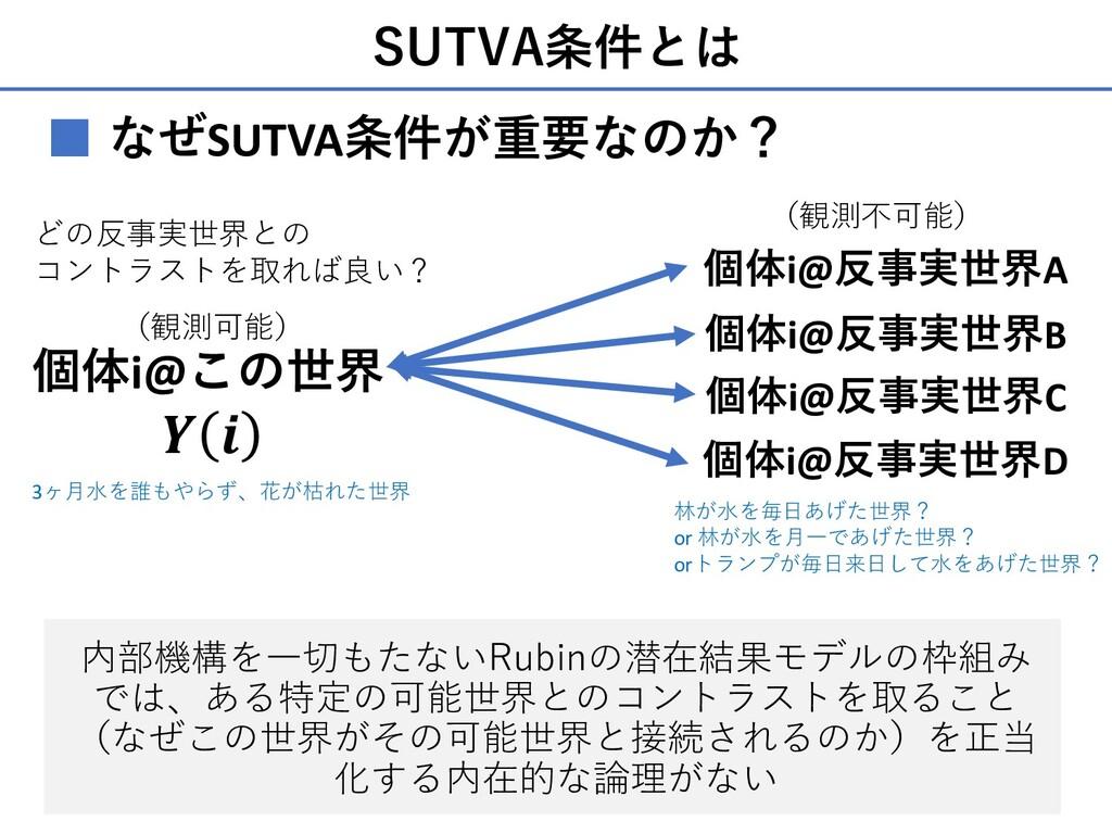 SUTVA条件とは ■ なぜSUTVA条件が重要なのか? 個体i@反事実世界A どの反事実世界...