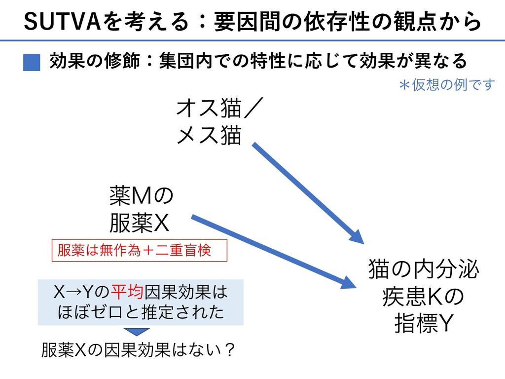 SUTVAを考える:要因間の依存性の観点から 効果の修飾:集団内での特性に応じて効果が異なる ...