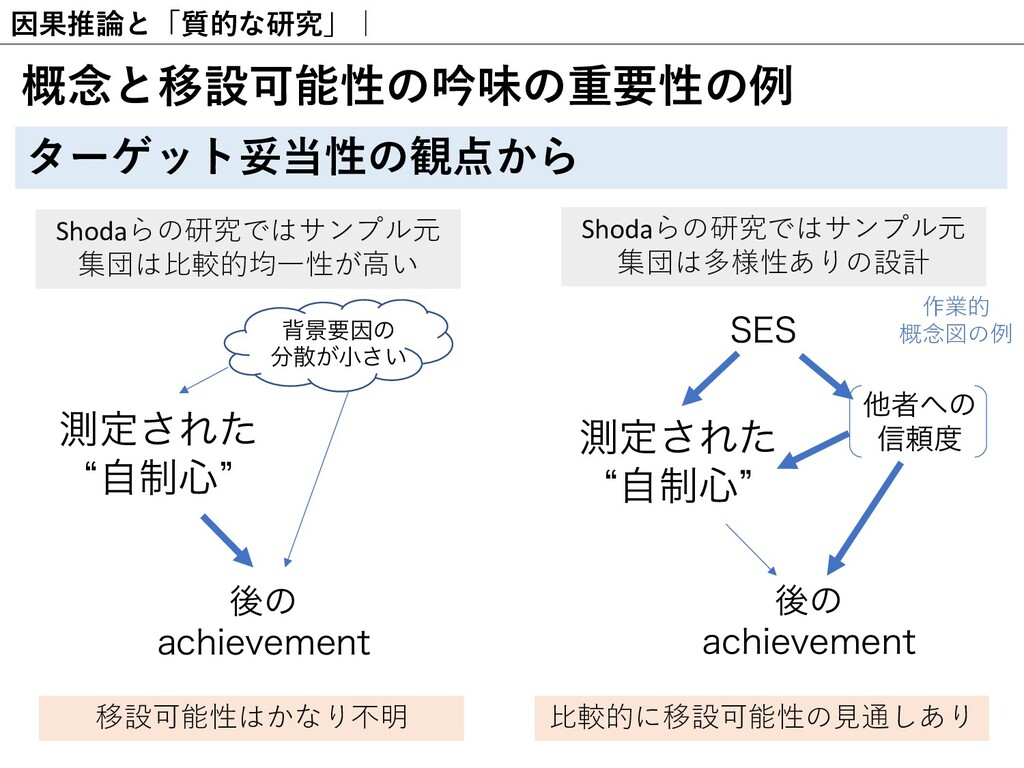 因果推論と「質的な研究」  概念と移設可能性の吟味の重要性の例 ターゲット妥当性の観点から S...