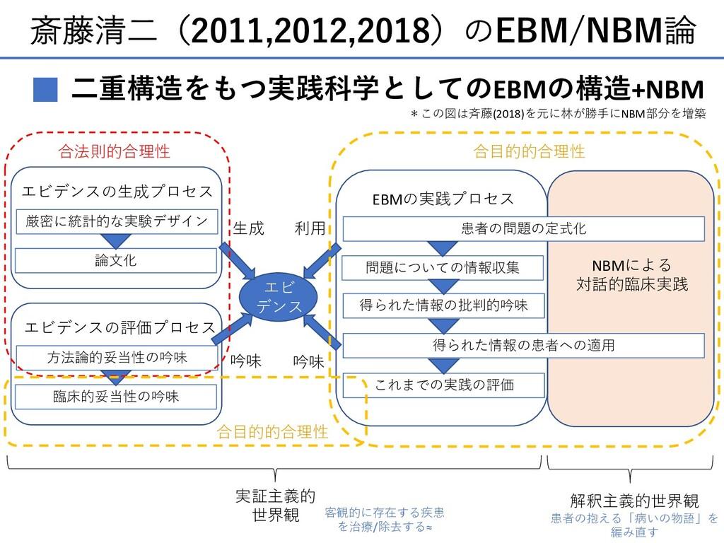 斎藤清⼆(2011,2012,2018)のEBM/NBM論 ⼆重構造をもつ実践科学としてのEB...