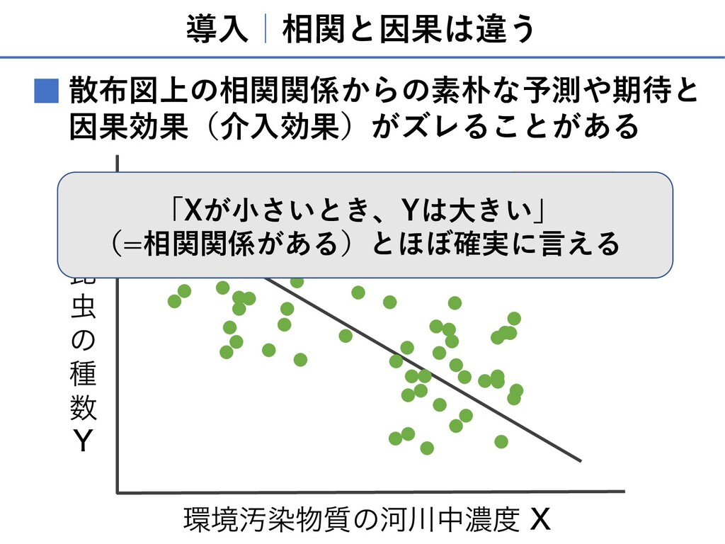 導⼊ 相関と因果は違う 散布図上の相関関係からの素朴な予測や期待と 因果効果(介⼊効果)がズレ...