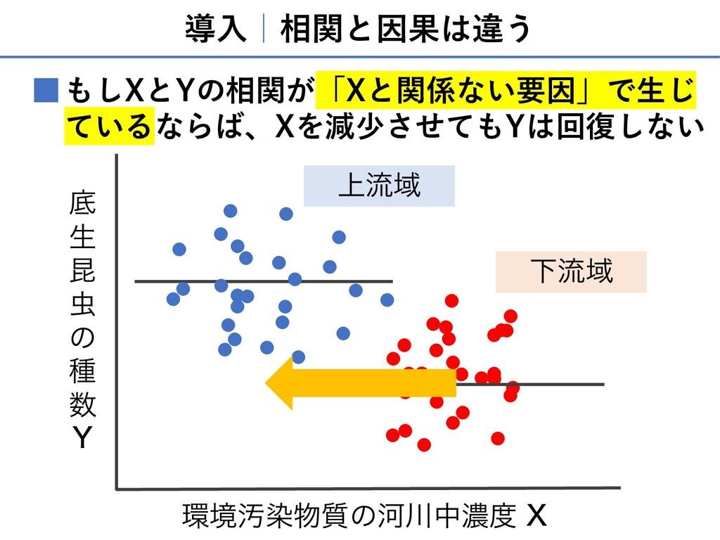 導⼊ 相関と因果は違う もしXとYの相関が「Xと関係ない要因」で⽣じ ているならば、Xを減少さ...