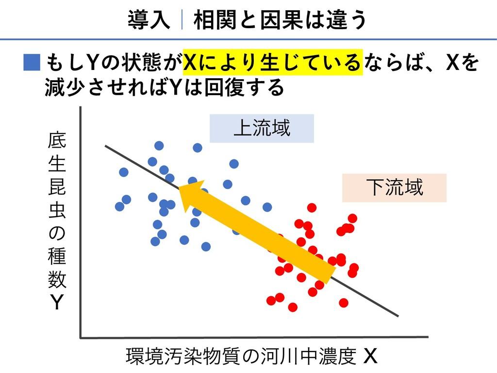 導⼊ 相関と因果は違う もしYの状態がXにより⽣じているならば、Xを 減少させればYは回復する...