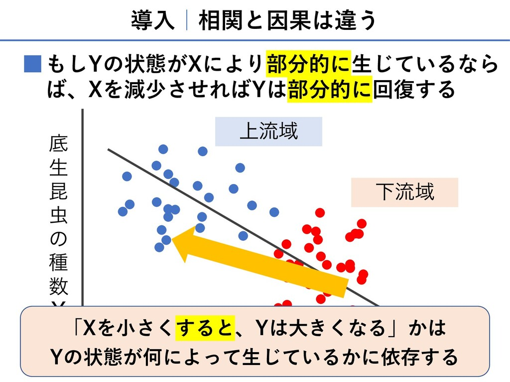 導⼊ 相関と因果は違う もしYの状態がXにより部分的に⽣じているなら ば、Xを減少させればYは...