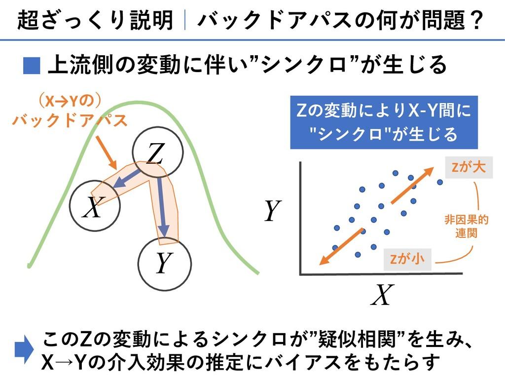 """超ざっくり説明 バックドアパスの何が問題? 上流側の変動に伴い""""シンクロ""""が⽣じる ■ X Y..."""