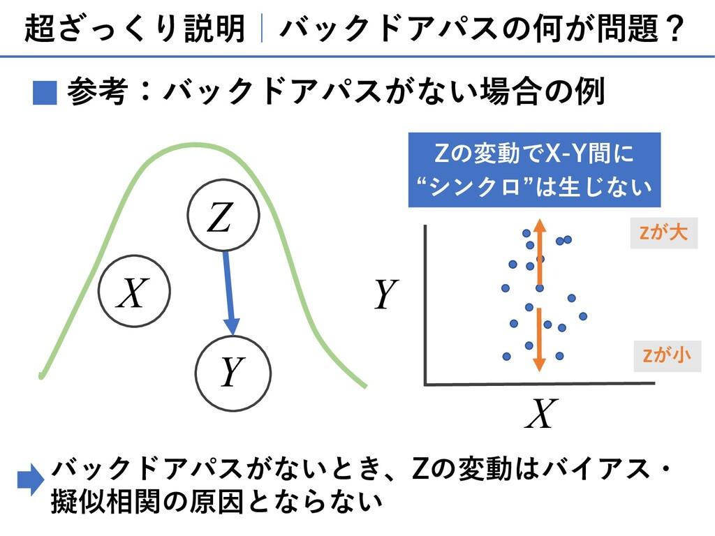 超ざっくり説明 バックドアパスの何が問題? 参考:バックドアパスがない場合の例 ■ X Y Z...