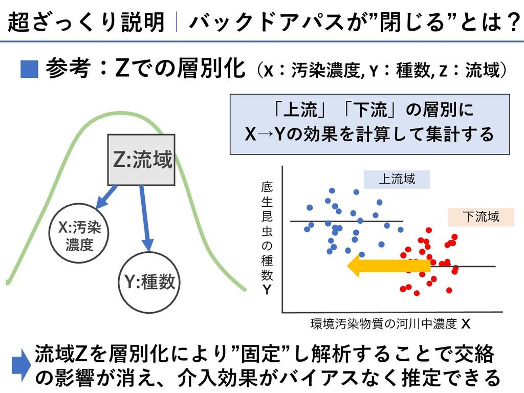 """超ざっくり説明 バックドアパスが""""閉じる""""とは? 参考:Zでの層別化(X:汚染濃度, Y:種数..."""
