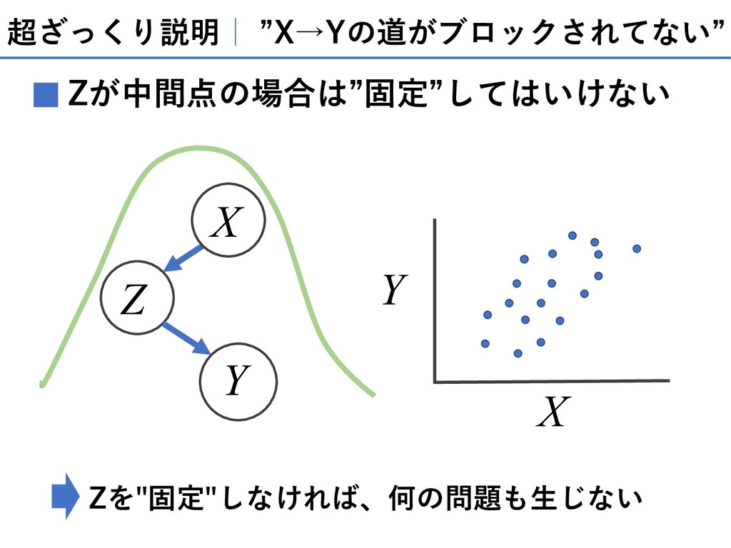 """超ざっくり説明  """"X→Yの道がブロックされてない"""" Zが中間点の場合は""""固定""""してはいけない..."""