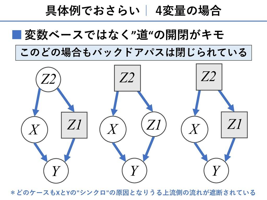 """具体例でおさらい  4変量の場合 変数ベースではなく""""道""""の開閉がキモ ■ このどの場合もバッ..."""