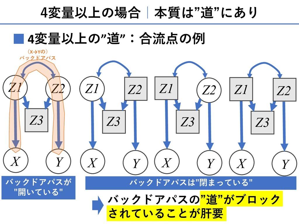 """4変量以上の場合 本質は""""道""""にあり 4変量以上の""""道"""":合流点の例 ■ Z1 X Z2 Y ..."""