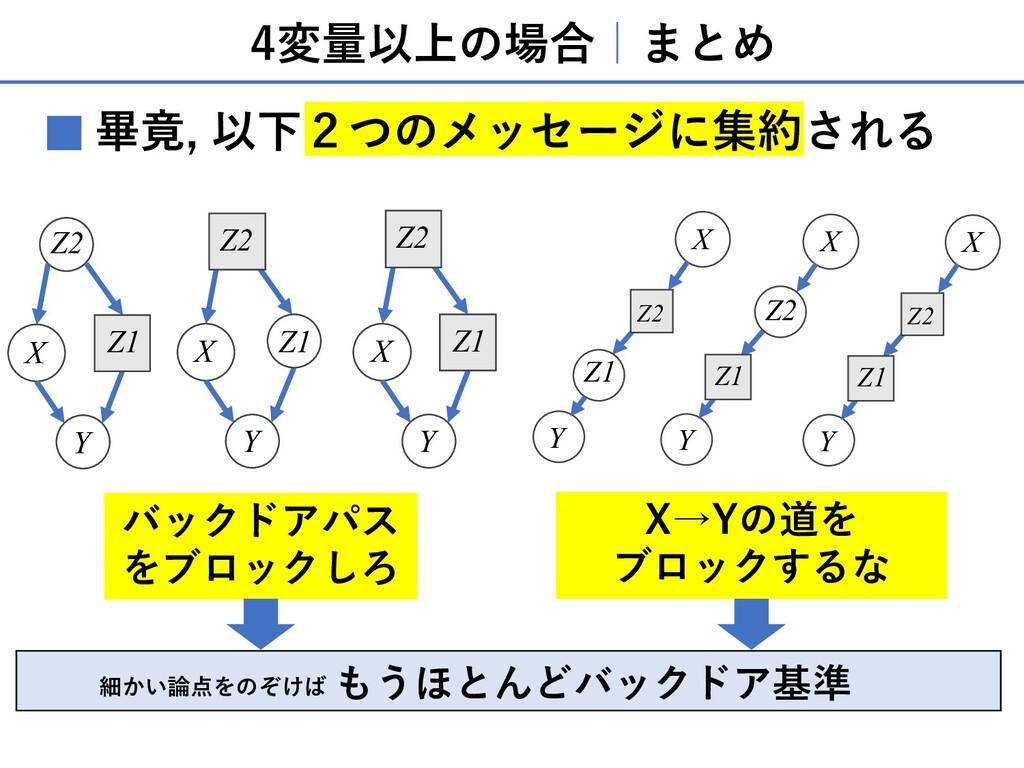 4変量以上の場合 まとめ X Y Z2 Z1 X Y X Y Z1 Z2 Z2 Z1 X Y ...
