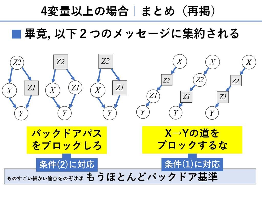 4変量以上の場合 まとめ(再掲) X Y Z2 Z1 X Y X Y Z1 Z2 Z2 Z1 ...