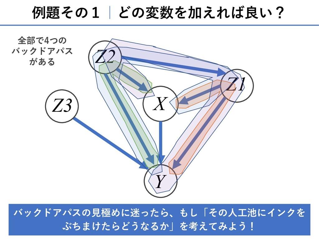 例題その1 どの変数を加えれば良い? X Y Z1 Z2 Z3 バックドアパスの⾒極めに迷った...