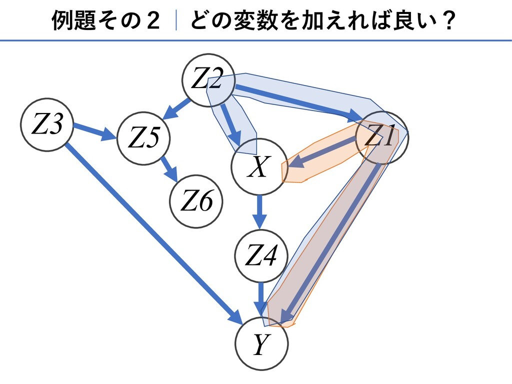 例題その2 どの変数を加えれば良い? X Y Z1 Z4 Z3 Z2 Z5 Z6
