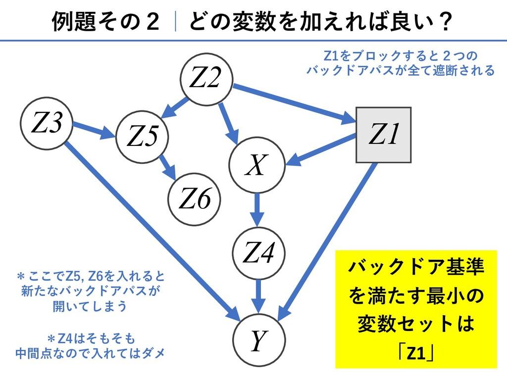例題その2 どの変数を加えれば良い? X Y Z4 Z3 Z2 Z5 Z6 Z1 バックドア基...