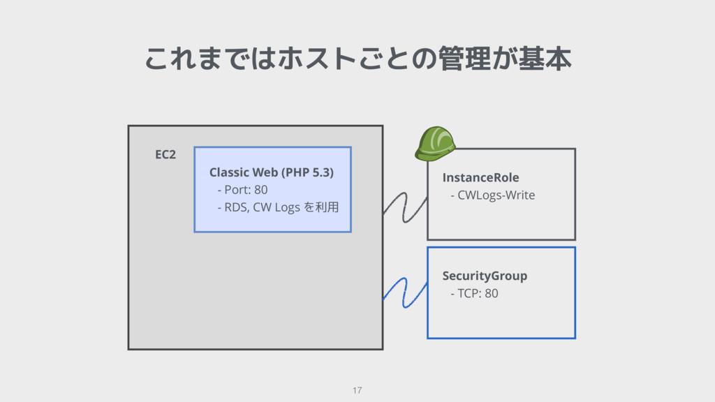 これまではホストごとの管理が基本 17   EC2  Classic Web (PHP 5.3...