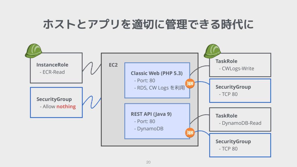 ホストとアプリを適切に管理できる時代に 20 EC2  SecurityGroup - TCP...