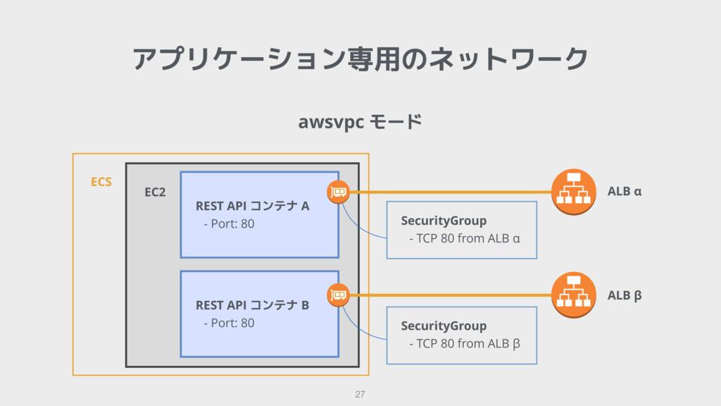 awsvpc モード アプリケーション専用のネットワーク 27 ECS EC2  Securi...