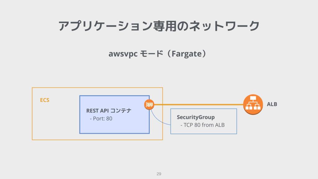 awsvpc モード(Fargate) アプリケーション専用のネットワーク 29 ECS  S...