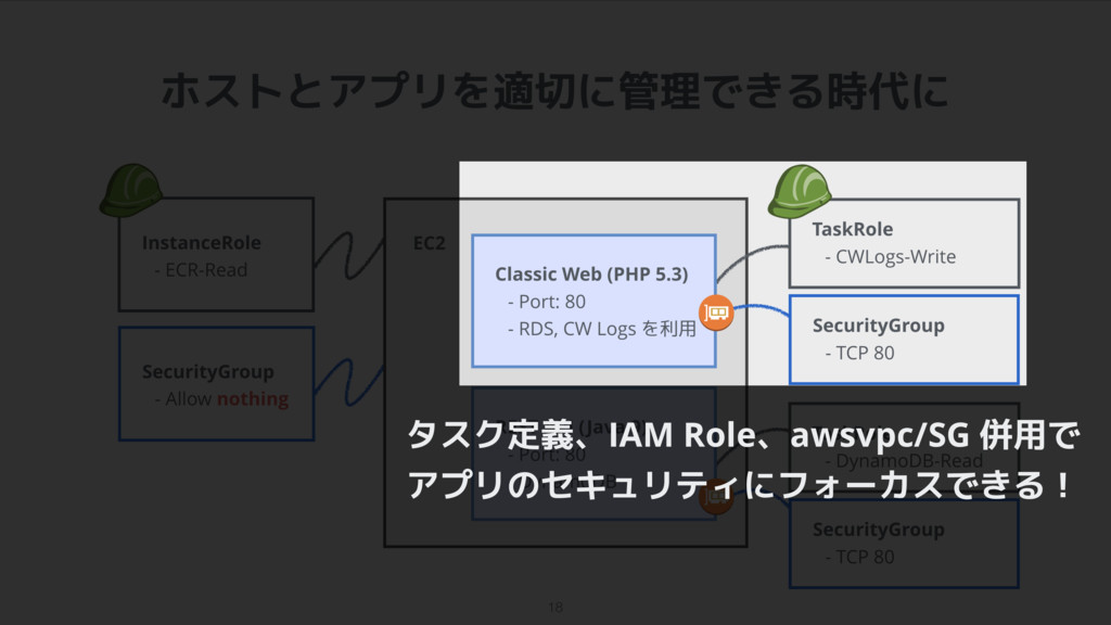 タスク定義、IAM Role、awsvpc/SG 併用で アプリのセキュリティにフォーカスでき...