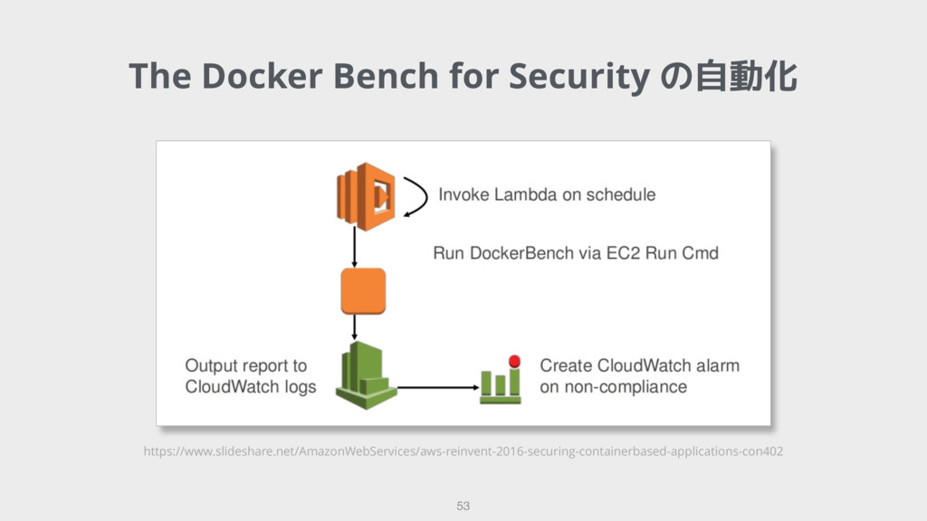 The Docker Bench for Security の自動化 53 https://w...