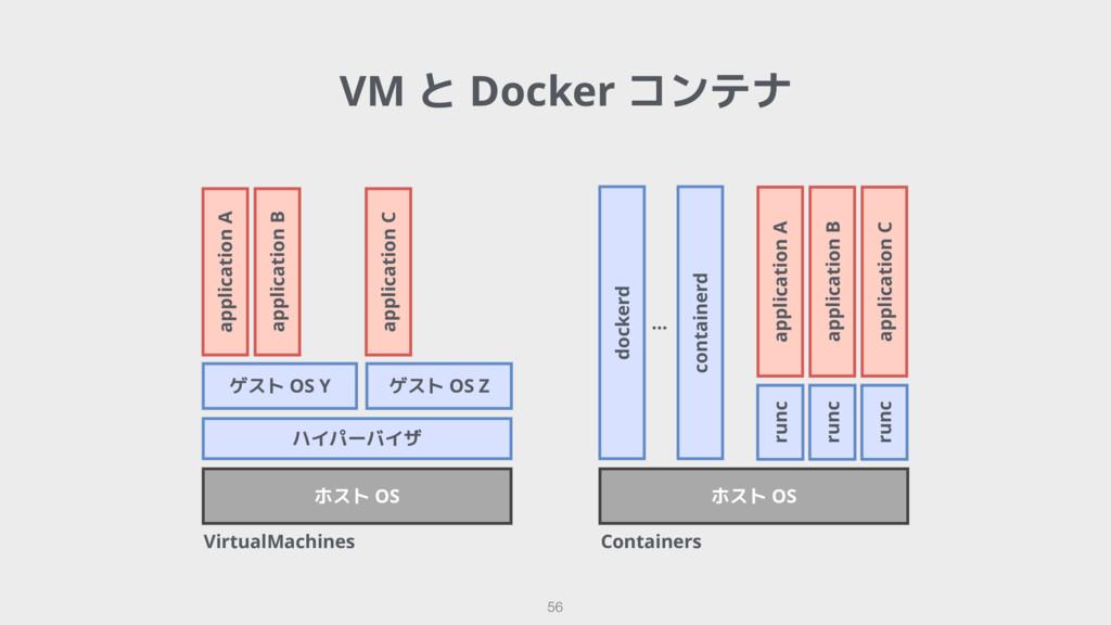 VirtualMachines 56 ハイパーバイザ ホスト OS ホスト OS docker...