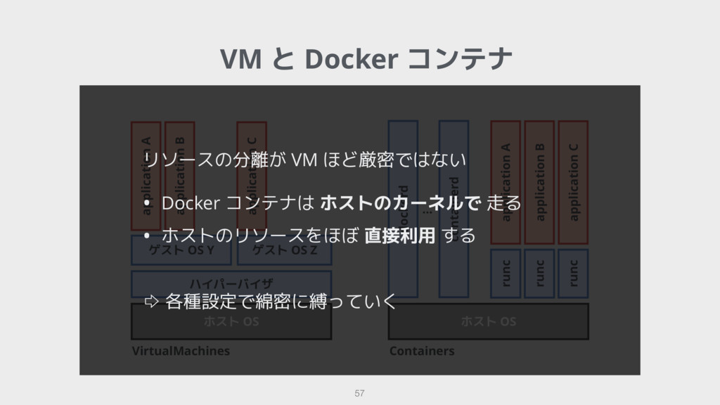 VirtualMachines 57 ハイパーバイザ ホスト OS ホスト OS docker...