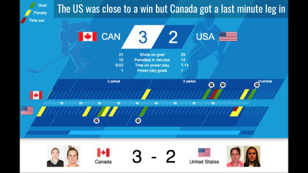 The US was close to a win but Canada got a last...
