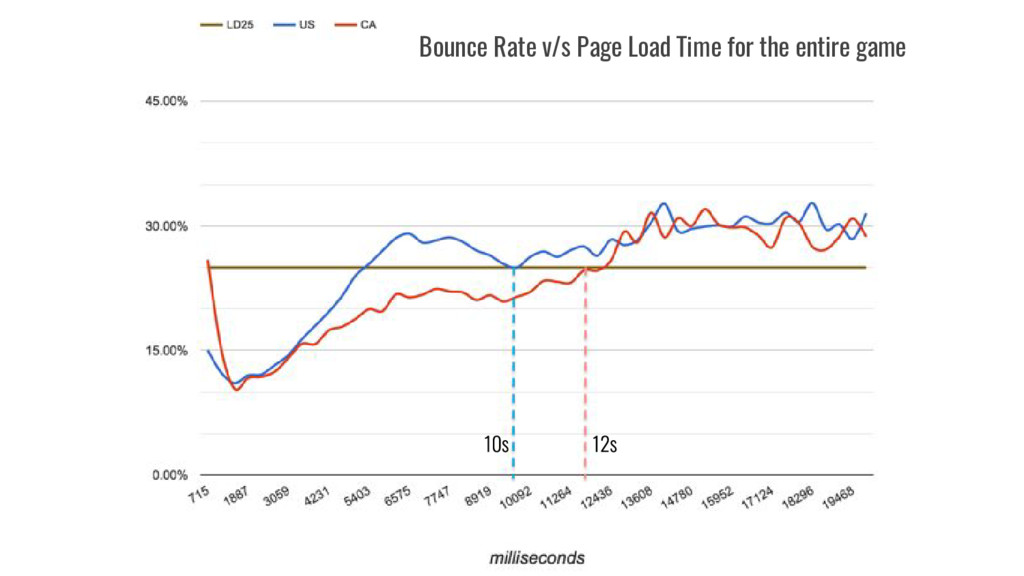 Bounce Rate v/s Page Load Time for the entire g...