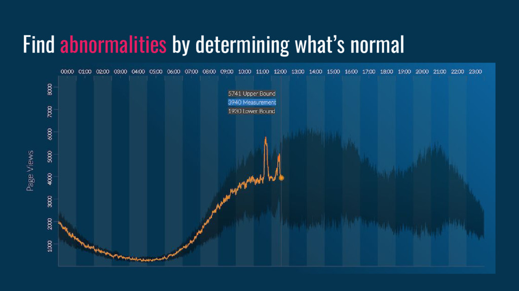 Find abnormalities by determining what's normal