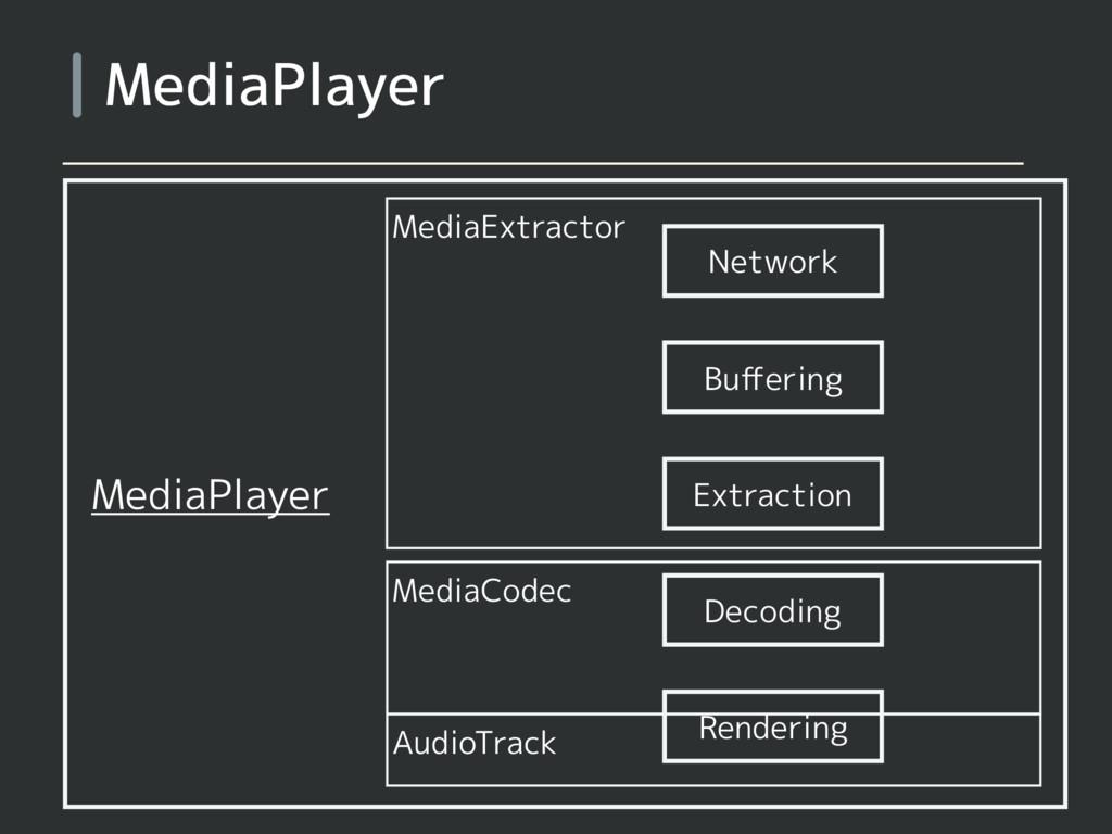 MediaPlayer MediaExtractor MediaCodec AudioTrac...