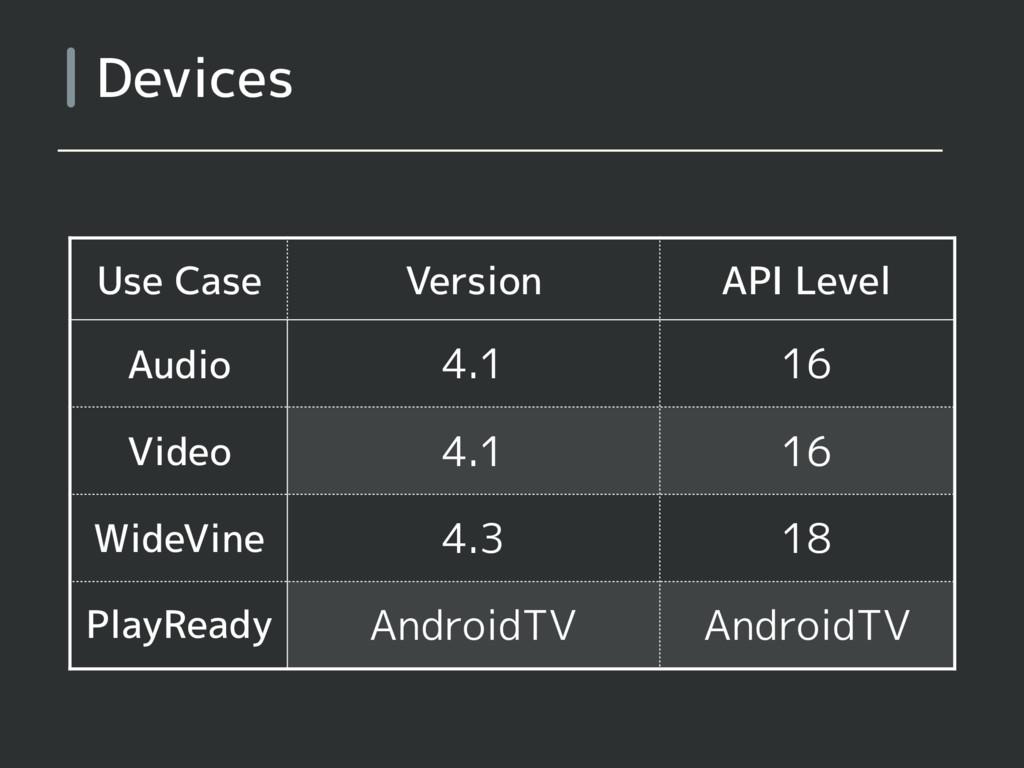 Devices Use Case Version API Level Audio 4.1 16...