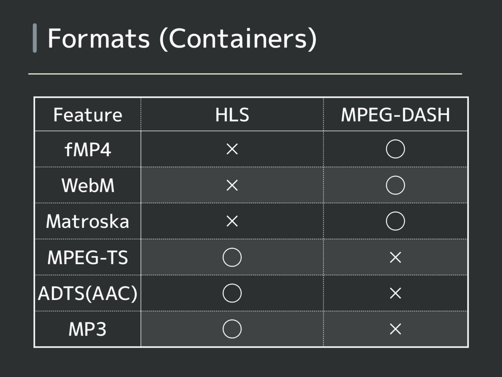 Formats (Containers) Feature HLS MPEG-DASH fMP4...