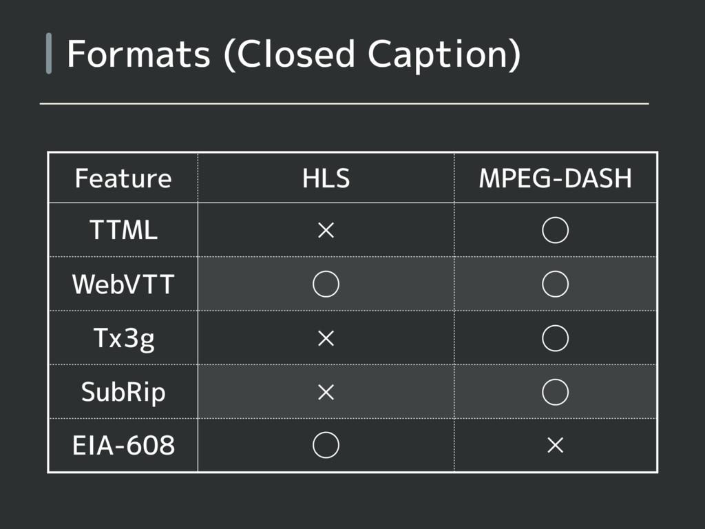 Formats (Closed Caption) Feature HLS MPEG-DASH ...