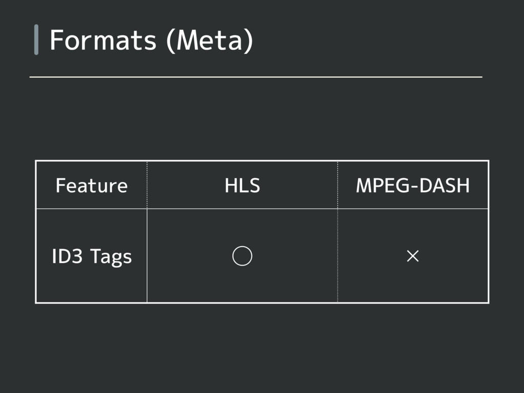 Formats (Meta) Feature HLS MPEG-DASH ID3 Tags ◯...