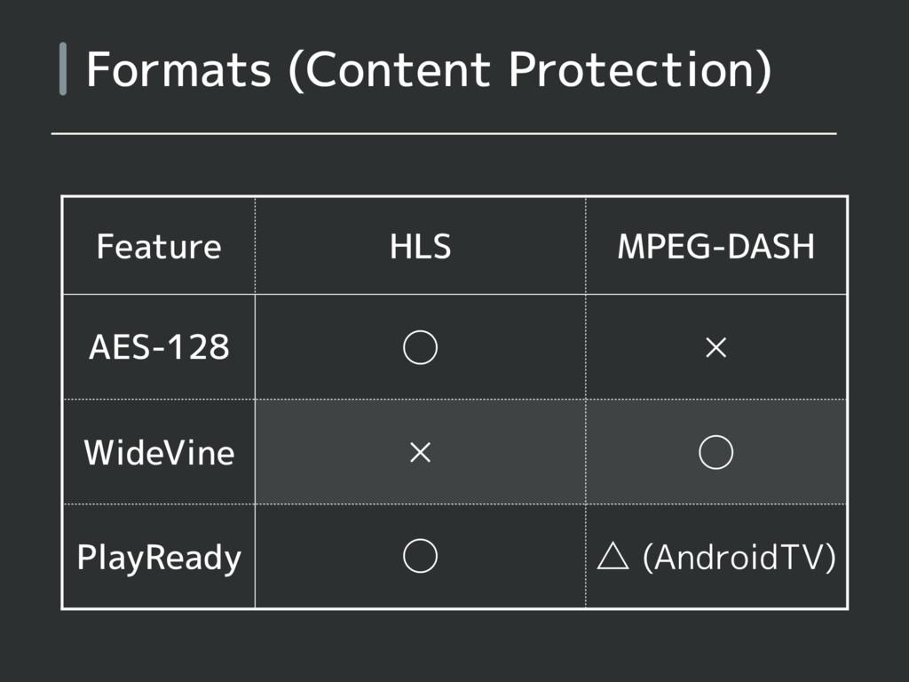 Formats (Content Protection) Feature HLS MPEG-D...