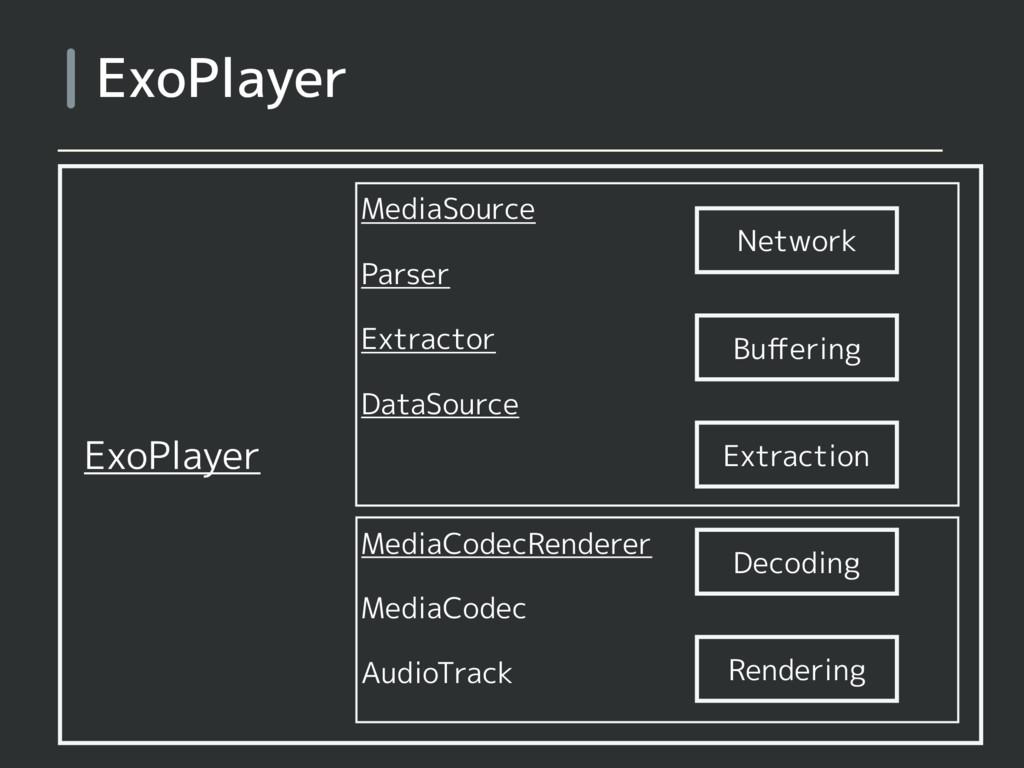 ExoPlayer MediaSource Parser Extractor DataSour...