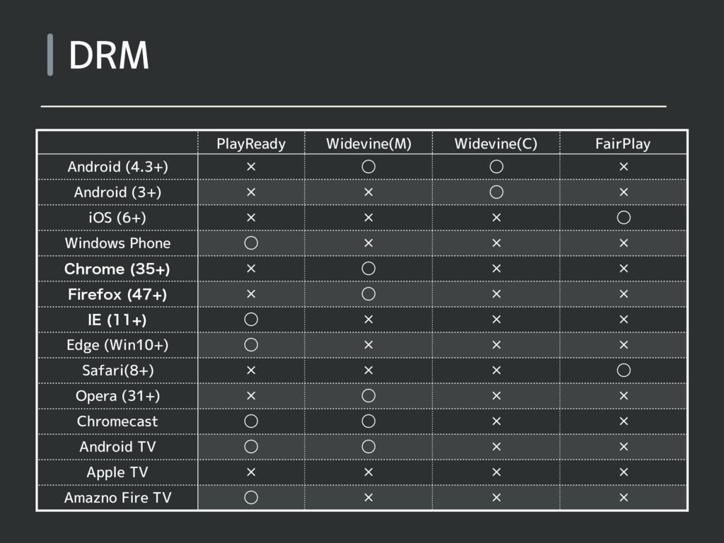 DRM PlayReady Widevine(M) Widevine(C) FairPlay ...